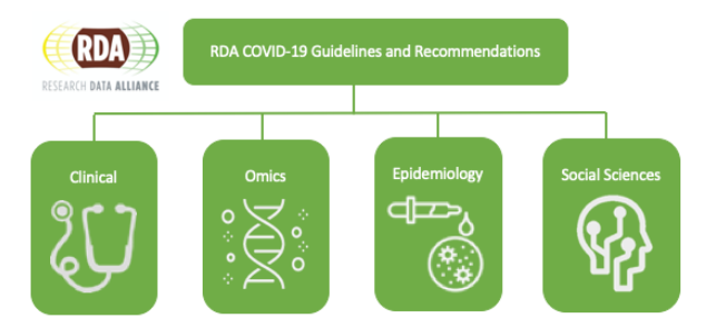 RDA COVID-19 guidelines